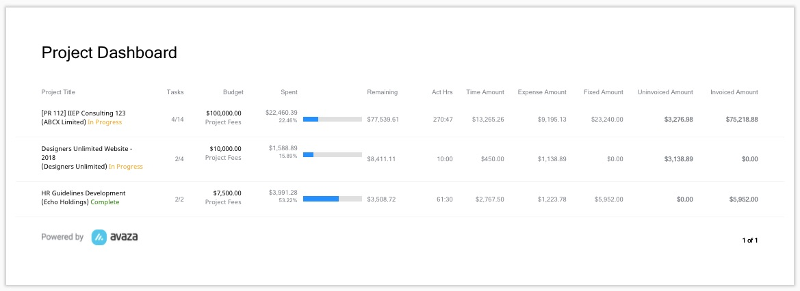 Project Dashboard Report