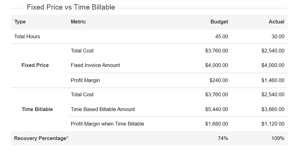 Fixed Price vs Time Billable