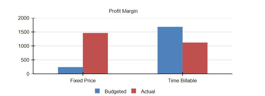 Profit Margin Chart