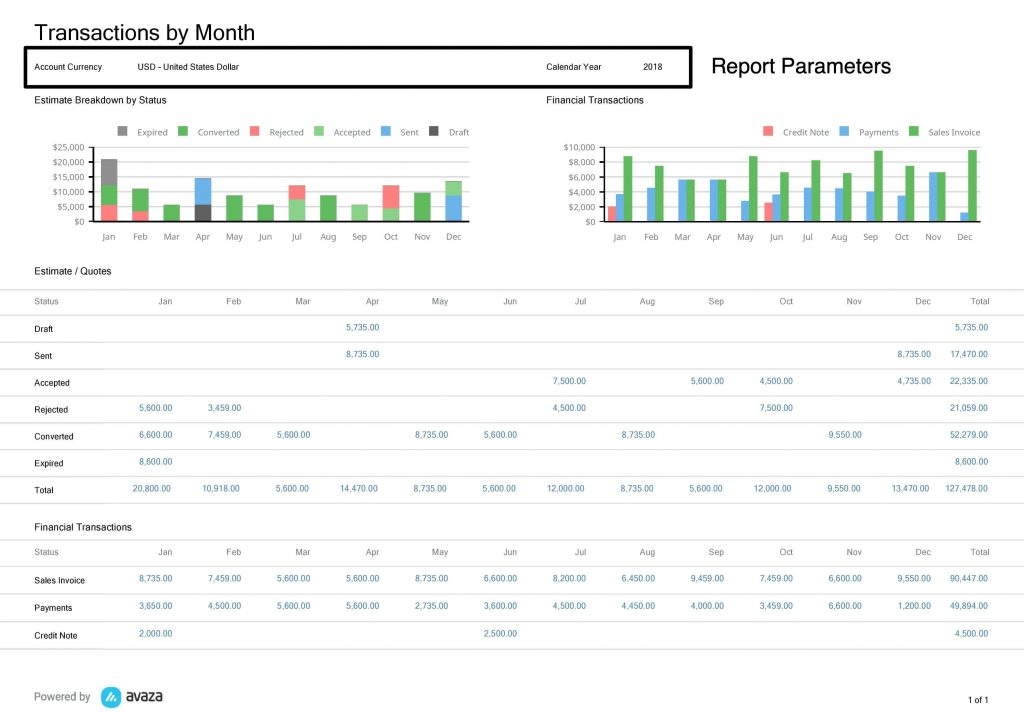 Transactions by Month